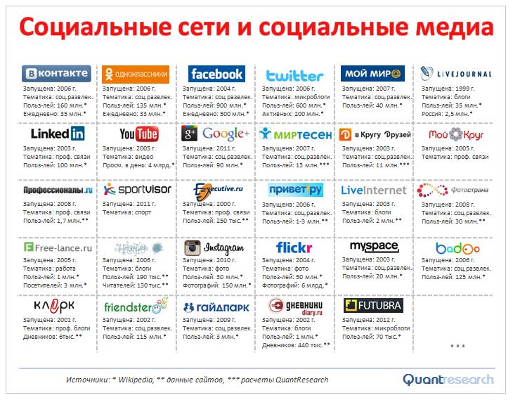Анализ социальных сетей Какими сервисами проводоить?